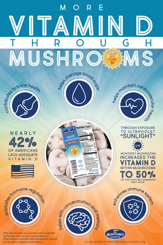 High Vitamin D Mushrooms